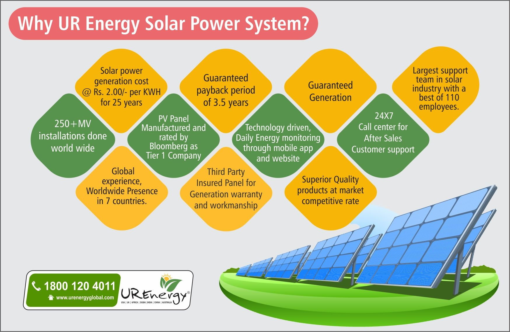 Rooftop Solar Panel Inverters Water Pump Solar Epc Gujarat India U R Energy Solar Energy Information Solar Solar Projects