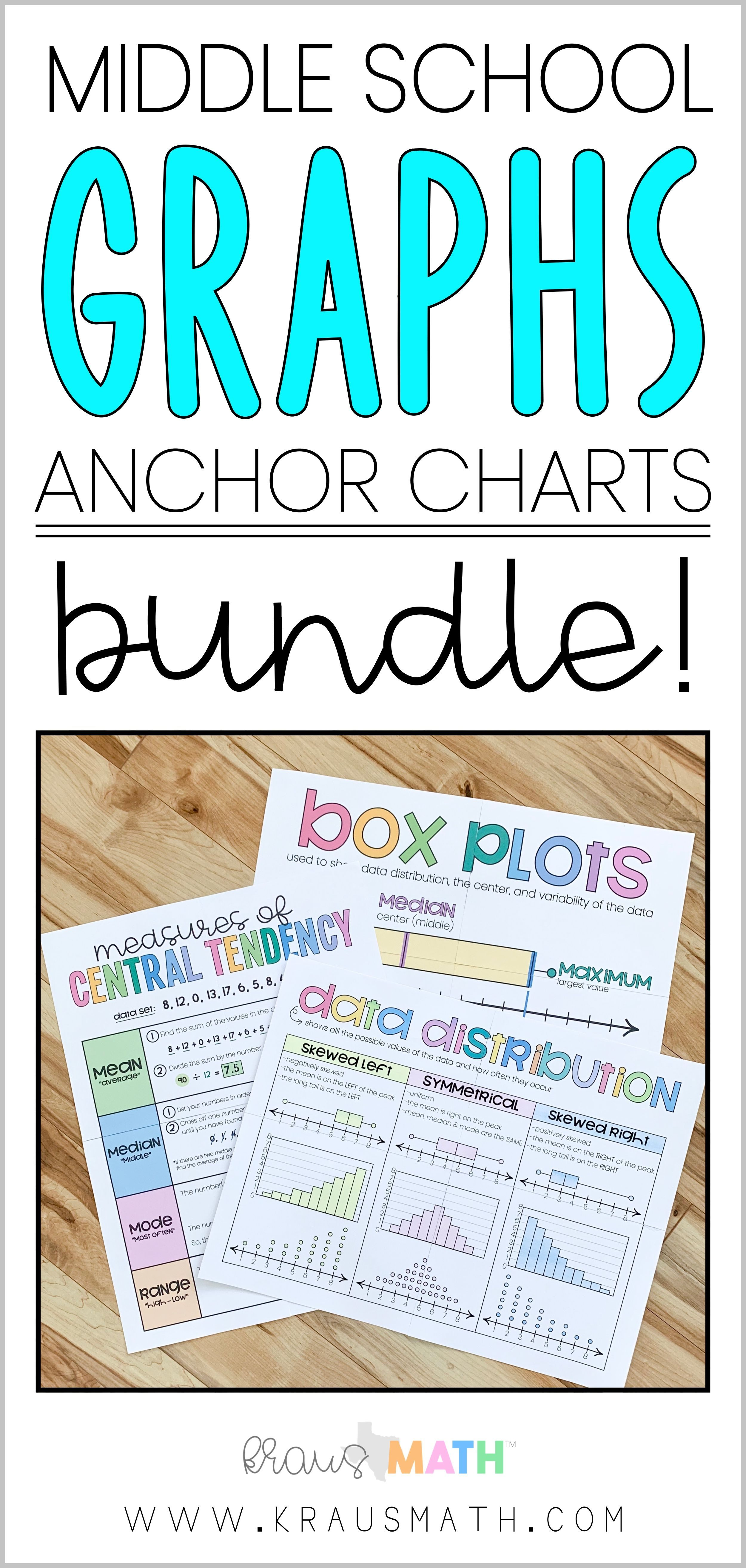 small resolution of 6th Grade Math Posters BUNDLE! POSTERS INCLUDED:Measures of Central  TendencyData DistributionBox Plo…   Math poster