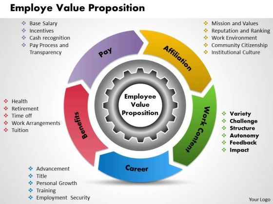 Employee Value Proposition  Google Search  Evp