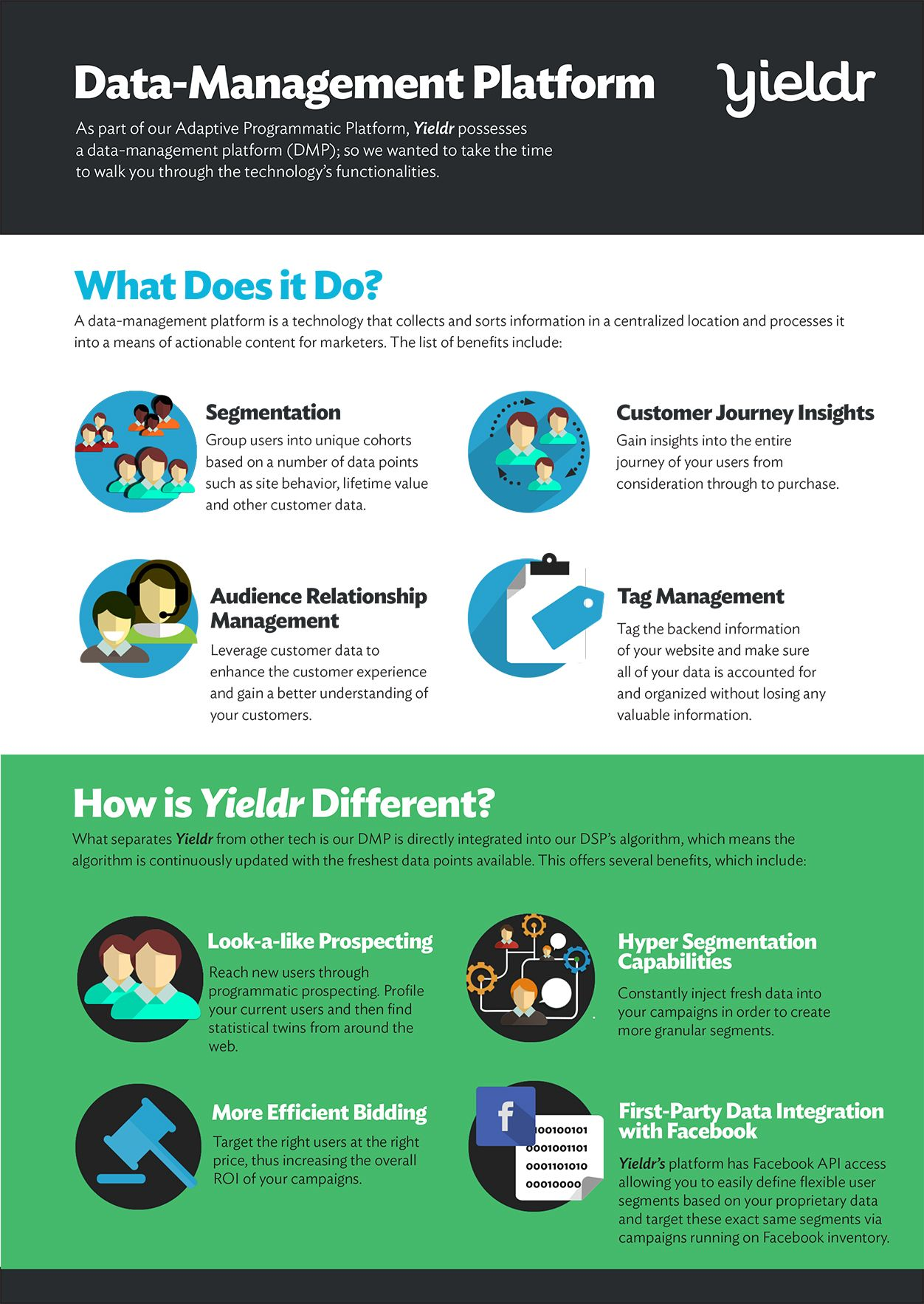 data management platform examples Data-Management Platform Infographic | Yieldr | Product One Pagers ...