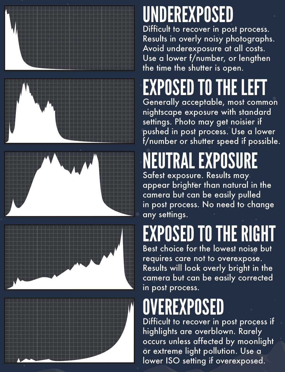 Histogram Examples Photography