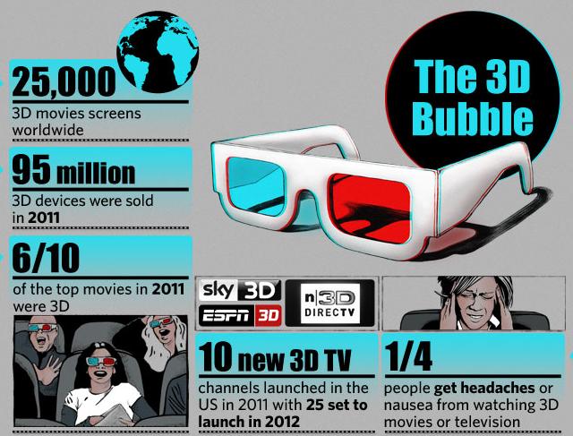 El cine en 3D (infografía)