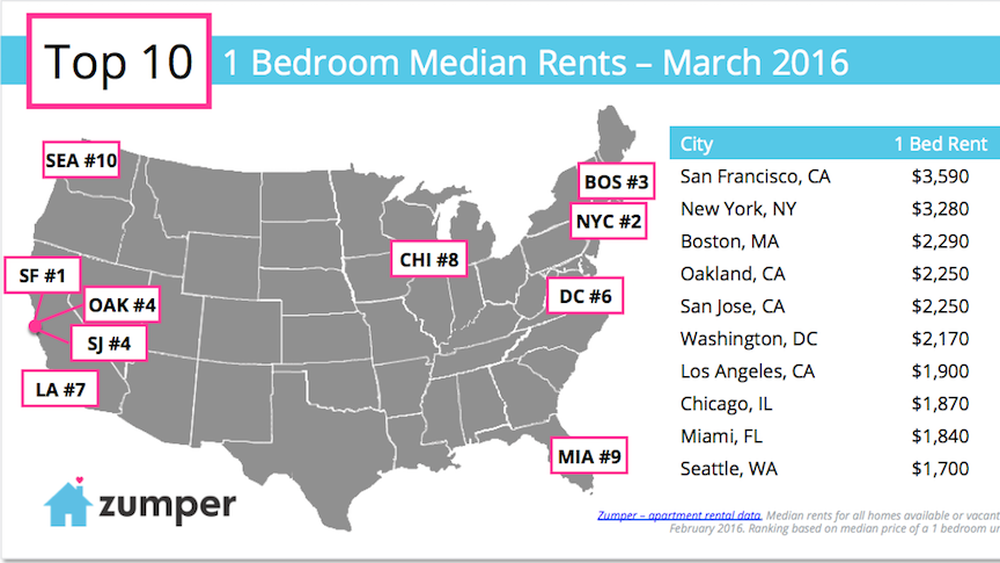 Seattle Still Has 10th Most Expensive Median Rent In U S Rent Prices Nyc Neighborhoods City