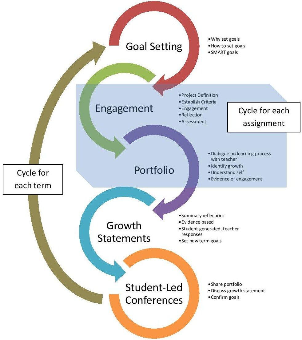 Downloadable And Editable Student Reflection  SelfEvaluation