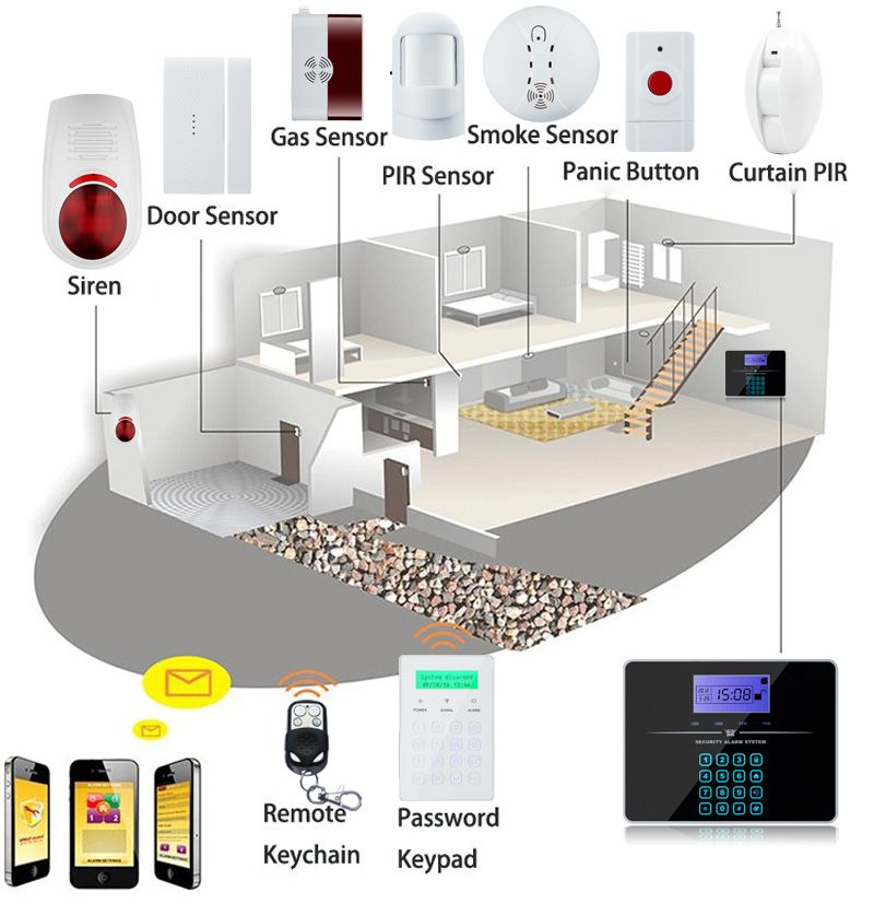 Best Home Security System With Pir Motion Senors Watchdog Store Best Home Security System Home Security Alarm Systems For Home