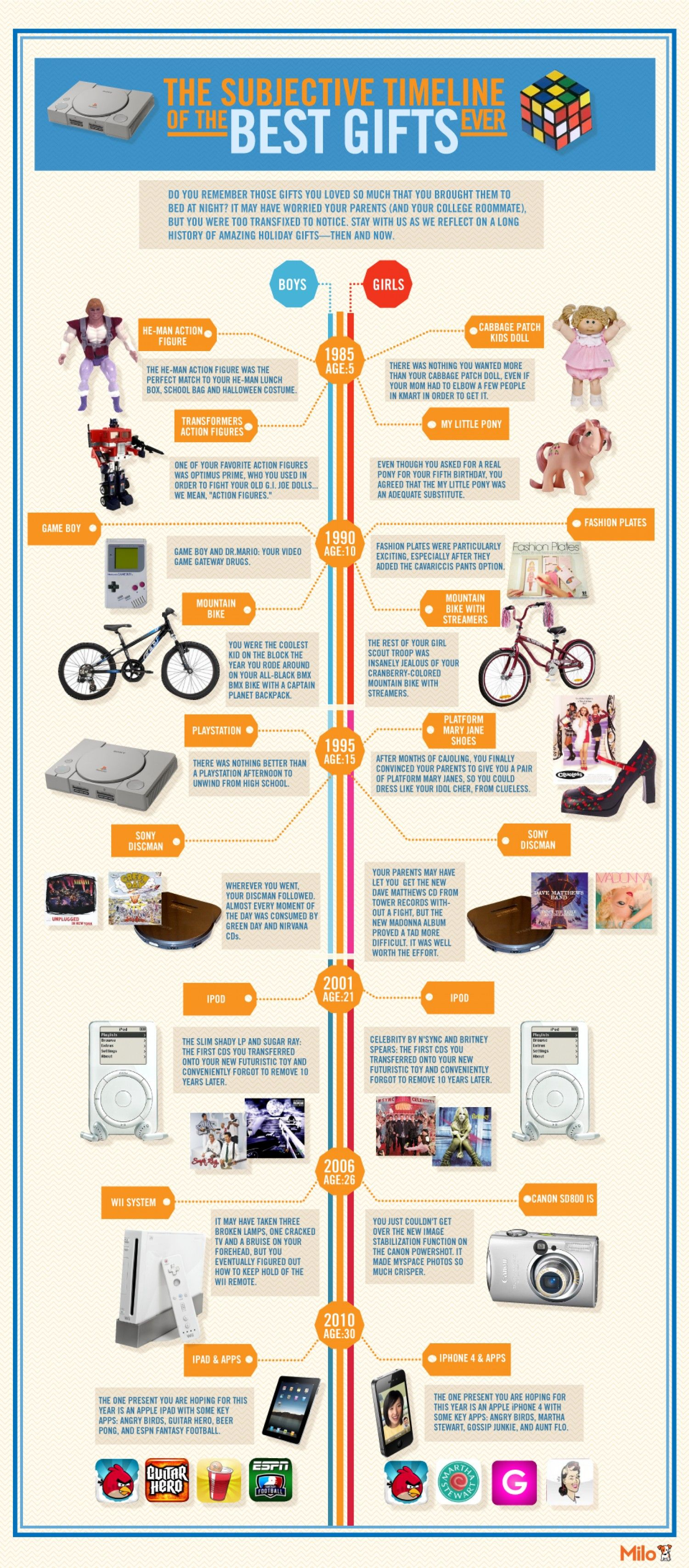 The Subjective Timeline of the 10 Best Gifts Ever Infographic ...
