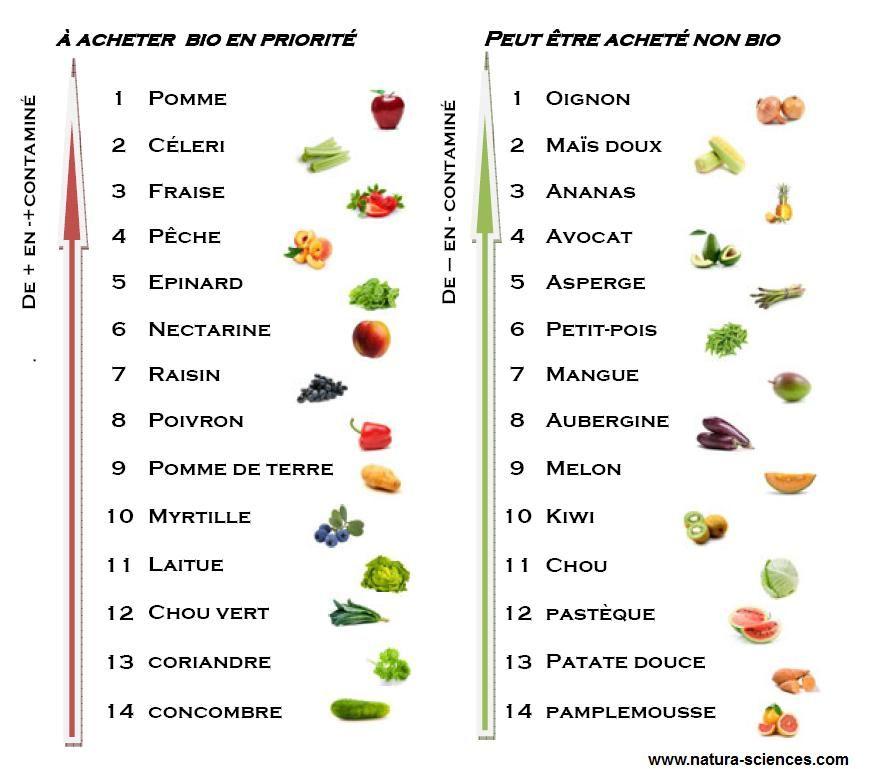 Vous avez envie de consommer plus de fruits et légumes ...