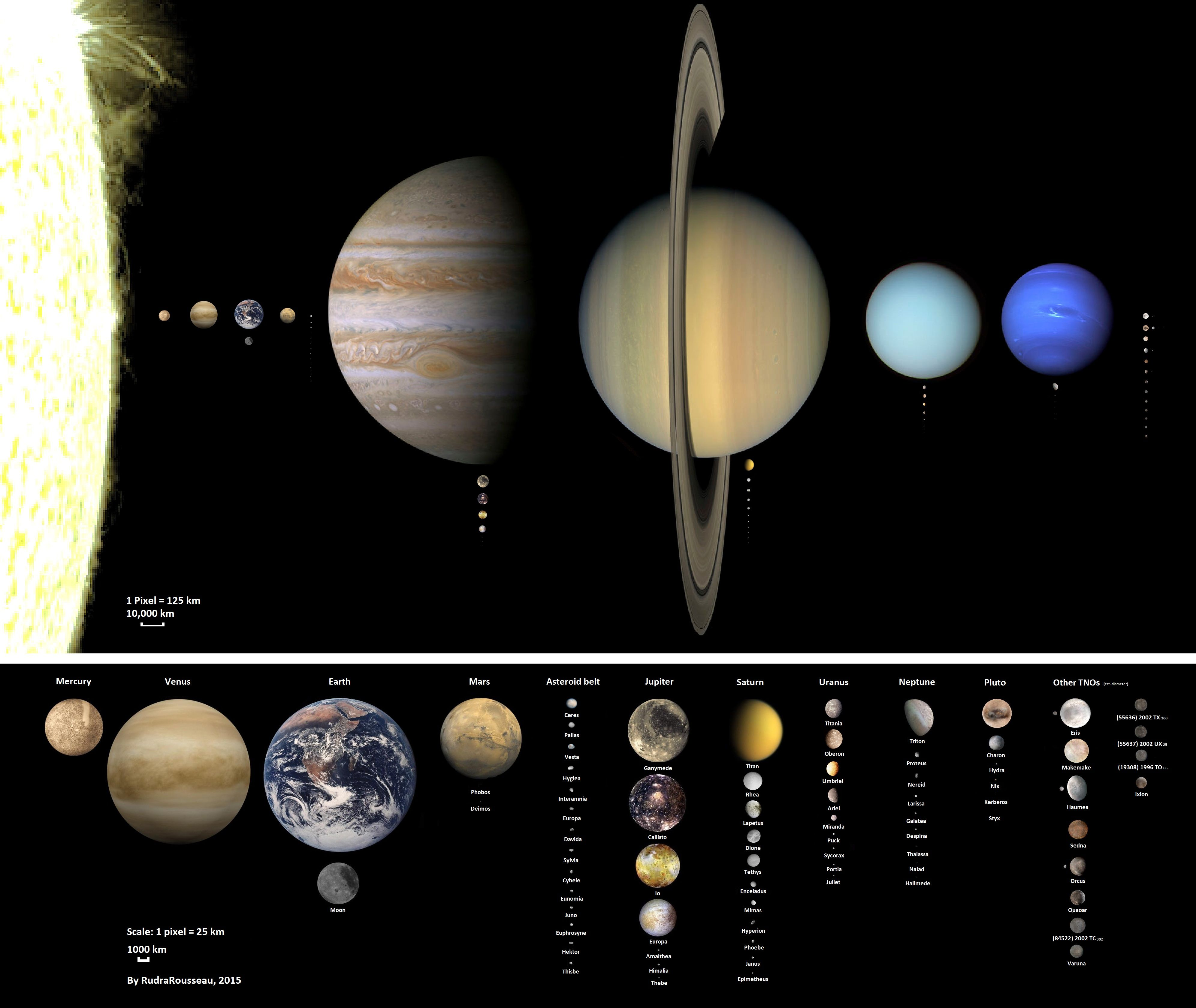 An overview of almost all solar system objects to size scale an overview of almost all solar system objects to size scale some of the asteroid belt objects and tnos have estimated diameters a few others are pooptronica Images