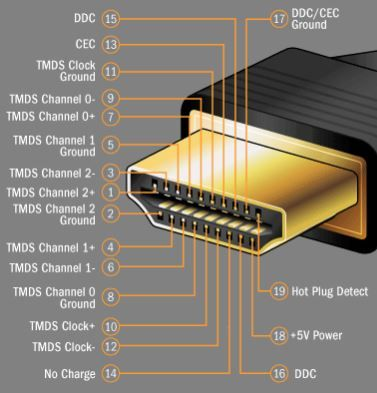 how does hdmi work exactly? electronics howstuffworks comhow does hdmi work exactly? electronics howstuffworks com
