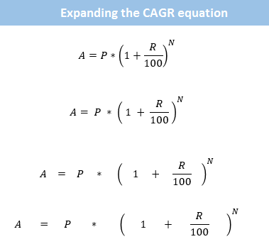 Expanding Compound Interest Equation To Find R  Misc