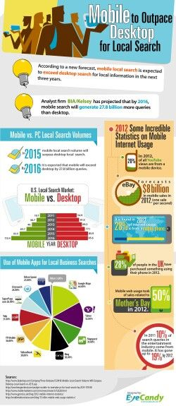 Local Search Marketing Services In Vancouver Infografia