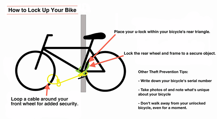 Handy Illustration Of How To Lock Your Bike Courtesy Of The East
