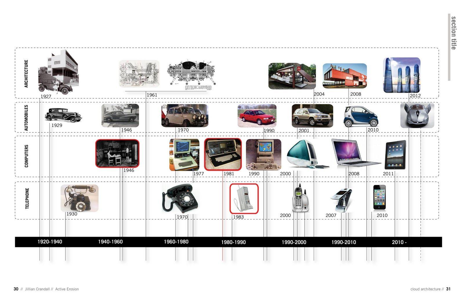 Kuvahaun tulos haulle industrial design history timeline