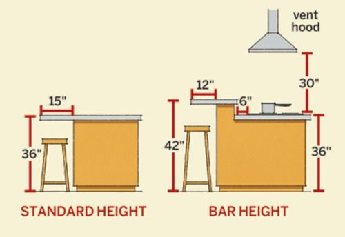 Kitchen Bar Counter Dimensions Google Search Kitchen