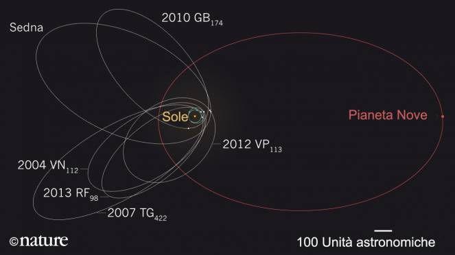 Le orbite inclina - fonte nature