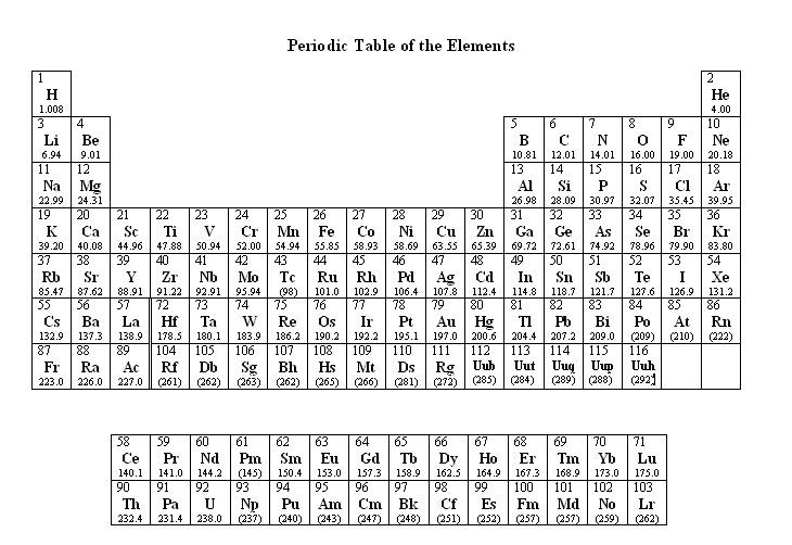 Printable Periodic Table of Elements | Kiddo Shelter | Periodic ...