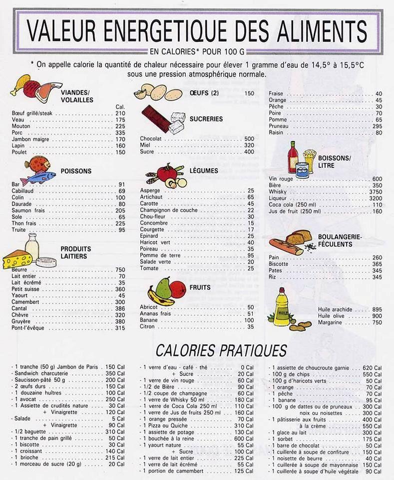 Petit Tableau Calculer Les Calories Calories Des Aliments Et Calories