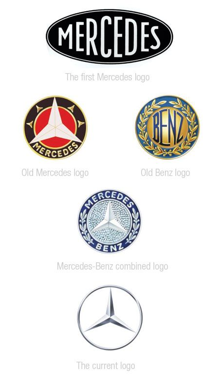 A Look At Some Car Companies Logos Design Evolution Mercedes Logo Mercedes Benz Logo Logos