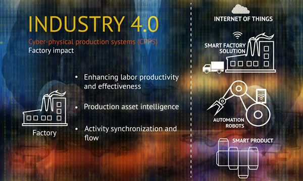 Industry 4 0 and the Internet of Things - factory example