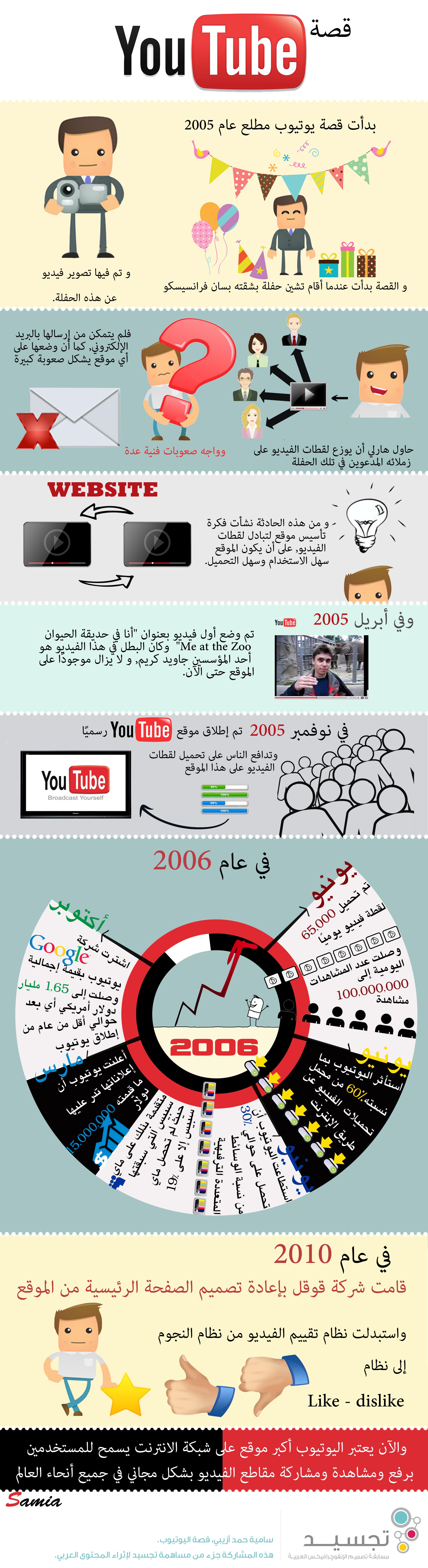 حكاية يوتيوب Social Media Media Communication Infographic