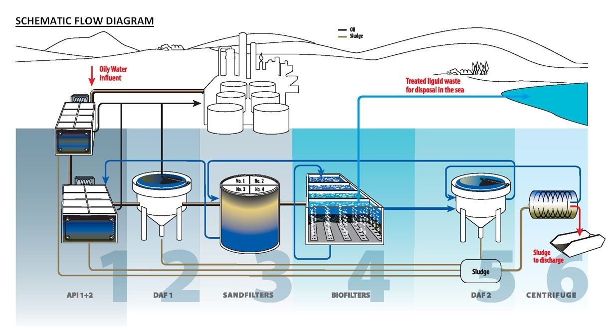 water purification plants diagram computerized reservation system Waste Water Treatment Diagram  Drinking Water Treatment Process Diagram Water Treatment Plant Blueprint Drinking Water Treatment Diagram