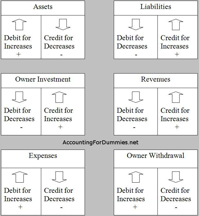 Debit And Credit Cheat Sheet Accounting Student Accounting