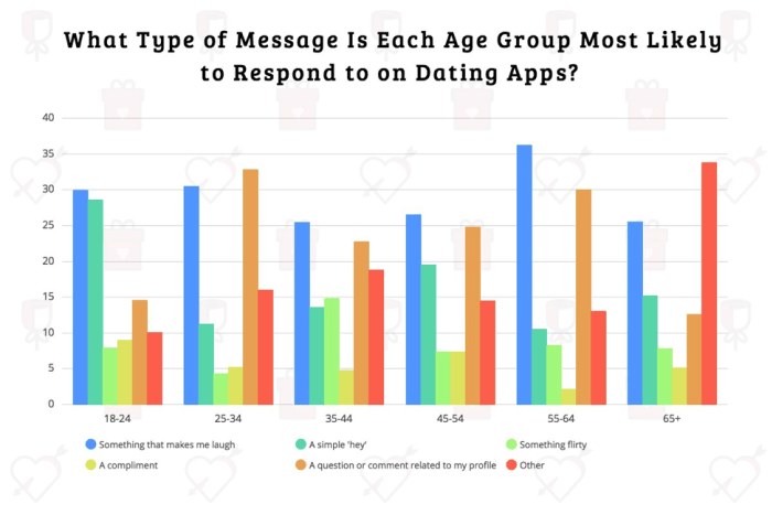 Charts showing dating apps