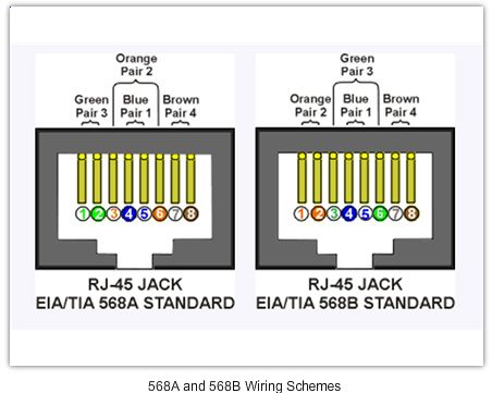 Two 568 standards for RJ45 wiring connection. | Telecom ...  Wiring on