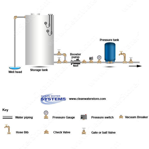 Well storage tank booster pump pressure tank house roof well storage tank booster pump pressure tank keyboard keysfo Image collections