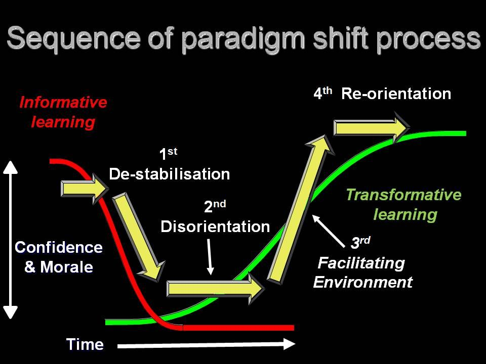 e learning paradigm shift in education in Emotional issues in education: reframing learning theory through participatory action research or the function of feelings in learning: a paradigm  paradigm shift.