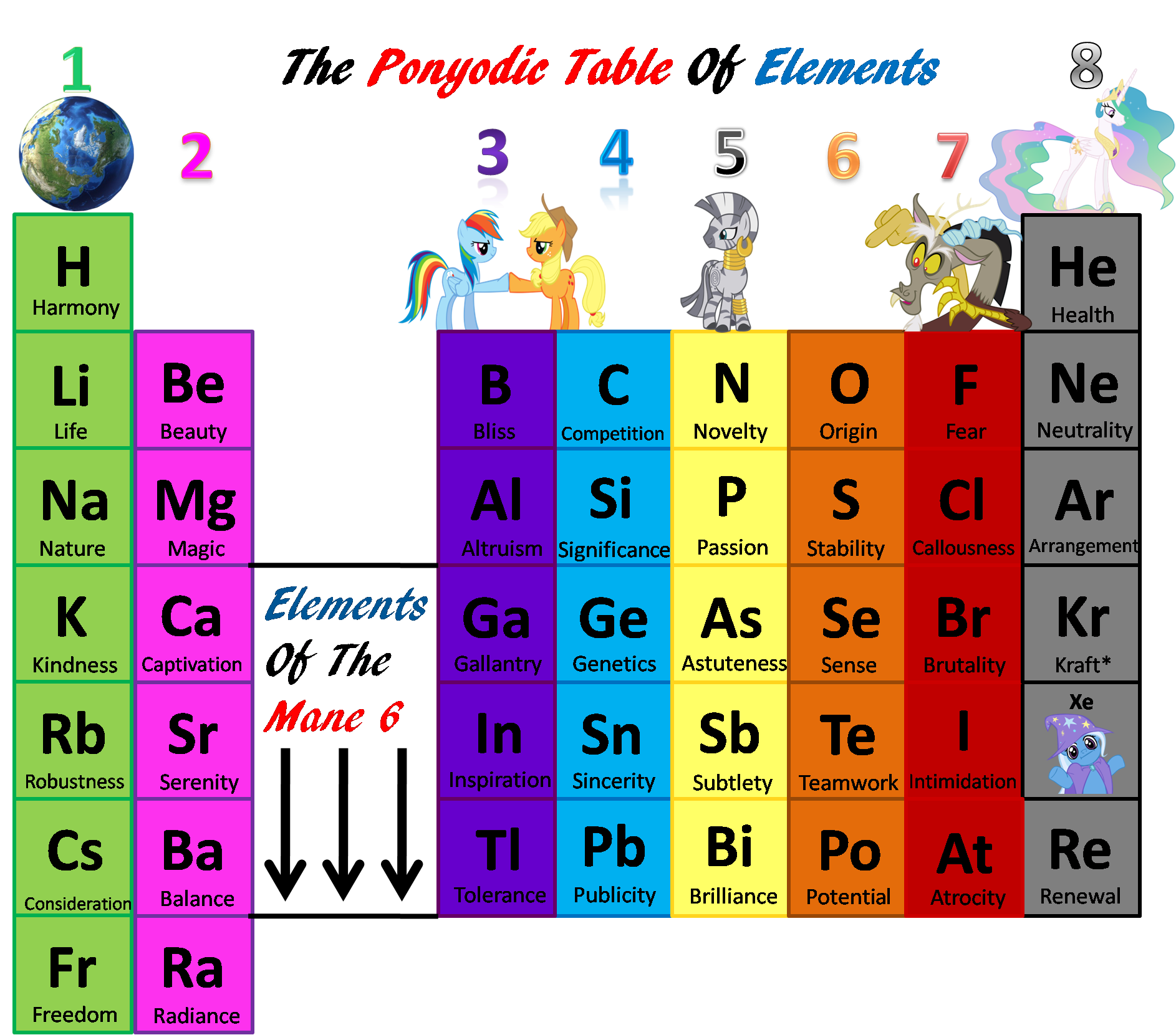 Definition Of Group On The Periodic Table Of Elements