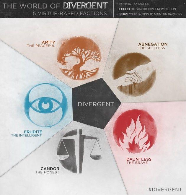 Divergent Infographic: Five Virtue Based Factions @Courtney Baker Baker Clark