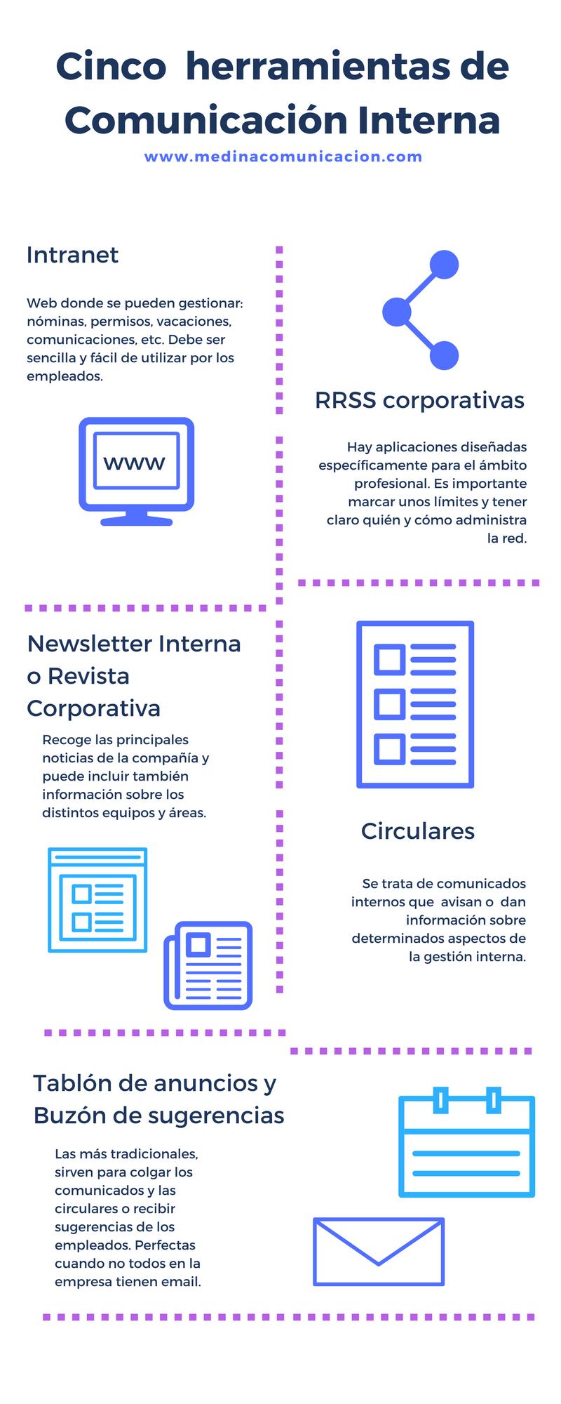 5 Herramientas De Comunicación Interna Infografia