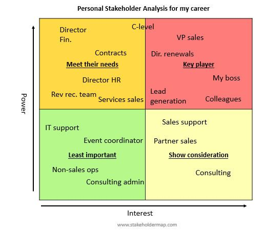 Example of using stakeholder analysis to manage your career pmp - sales analysis