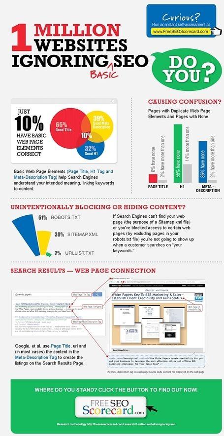 Infographie Seulement 10 Des Sites Web Sont Basiquement Optimises Pour Le Seo Marketing Strategique Du Web Mobile Social Media Infographic Web Marketing Seo Website