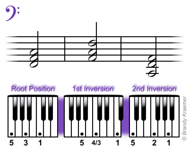 Learn The Easiest Chords For Piano Pianos Bass And Piano Music