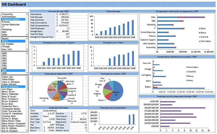 Learn Microsoft Excel: Templates HR Dashboard Template free download ...
