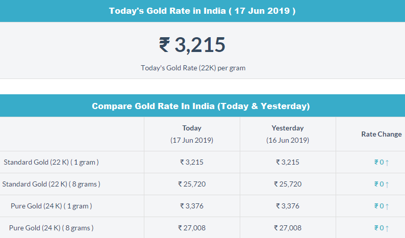 Today S Gold Rate In India Gold Rate Today Gold Rate Today Gold Price