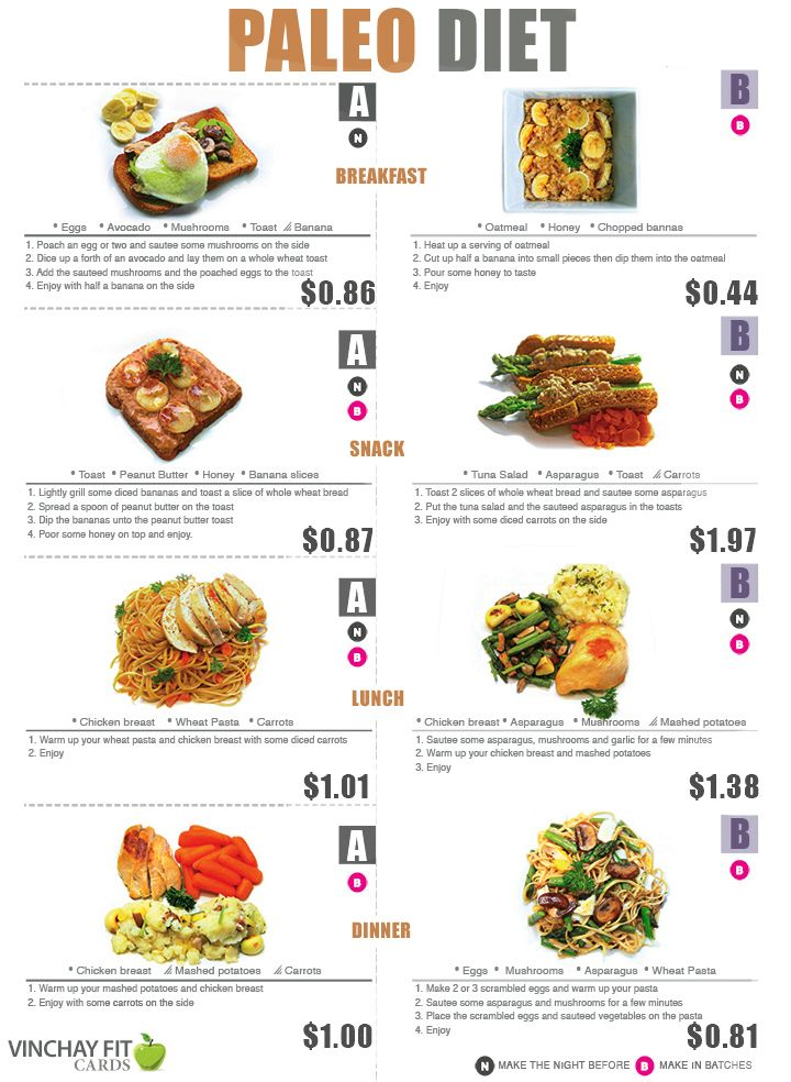 Paleo Diet Meal Plan Based On Unproccessed Or Minimally