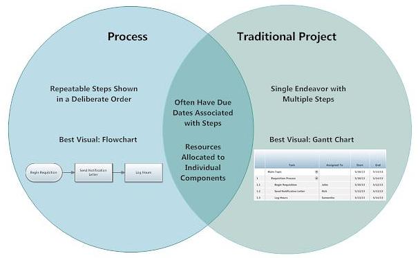 Project Vs Process Smartdraw My Work Pinterest Gantt Chart