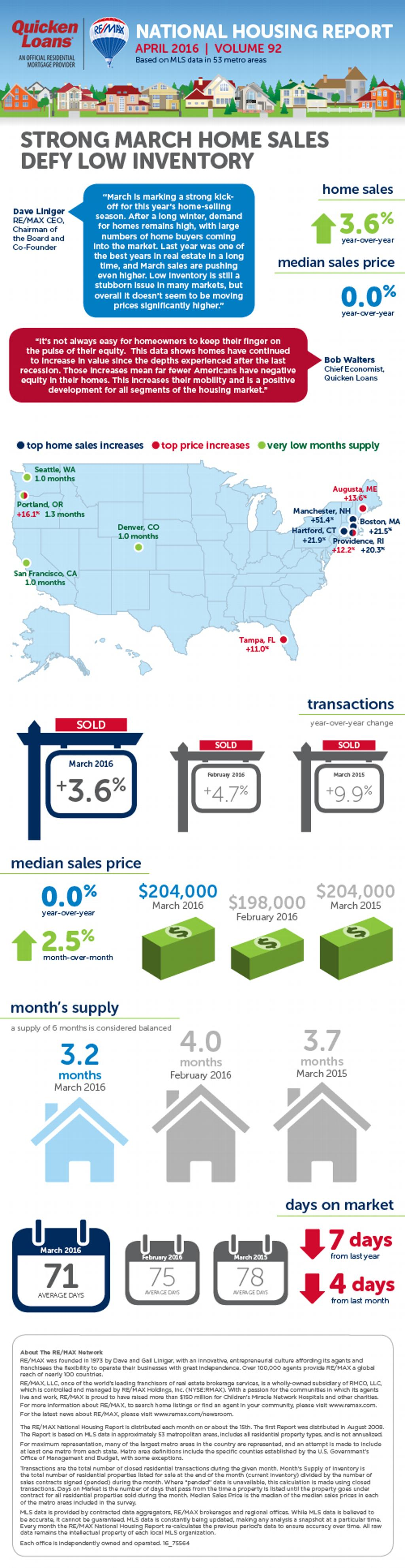 April 2016 National Housing Report RE/MAX Newsroom