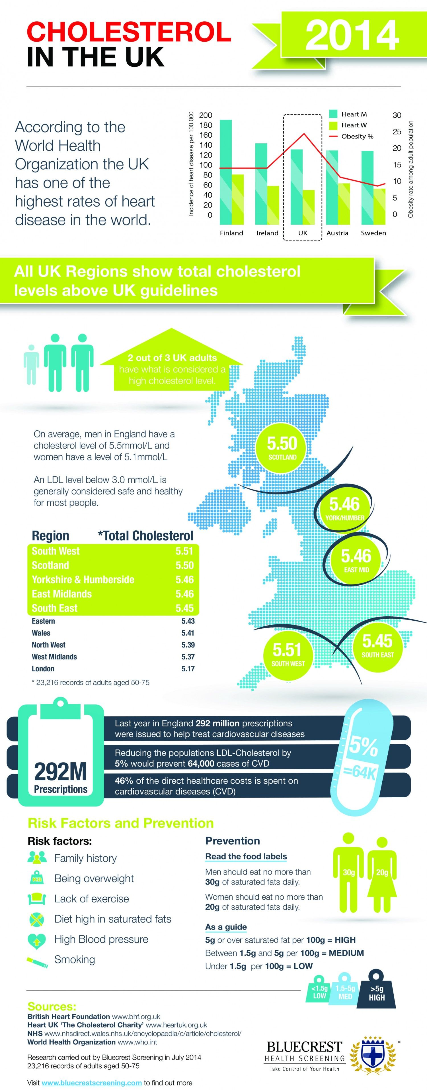 Cholesterol in the UK 2014 Infographic Cholesterol