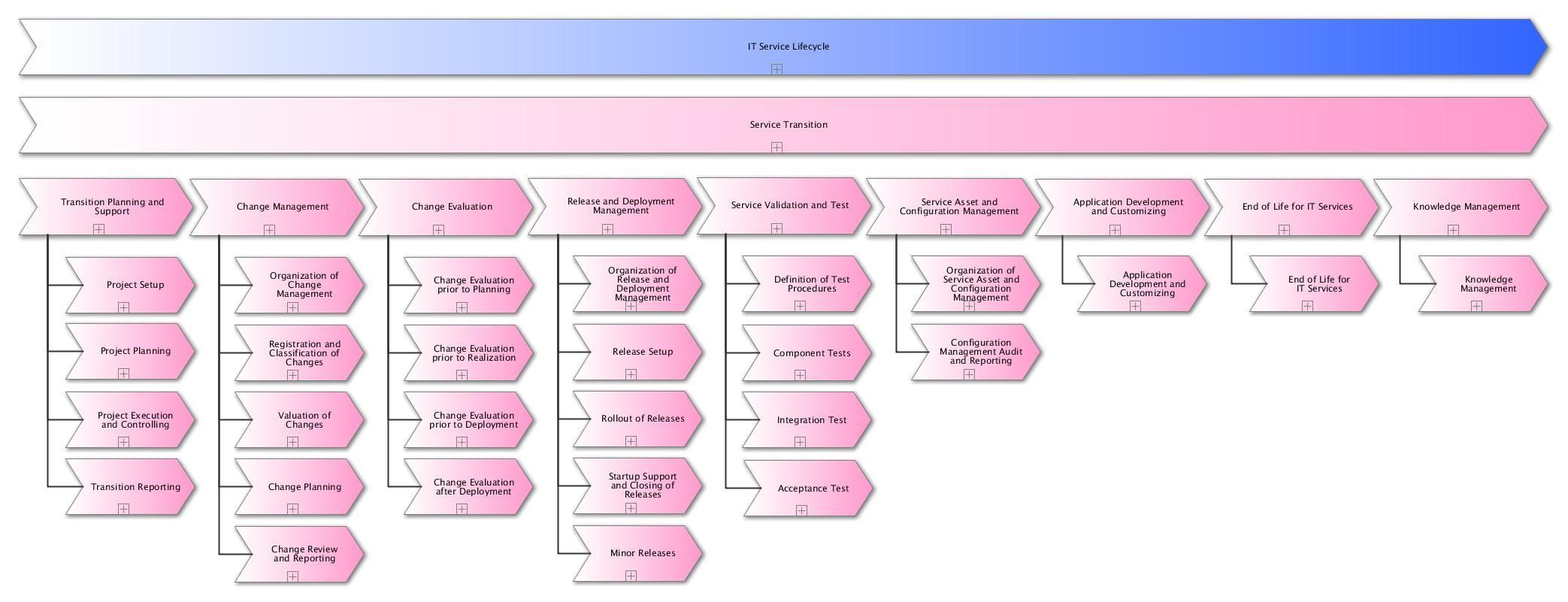 template 3 strategic planning overview flow chart. Black Bedroom Furniture Sets. Home Design Ideas