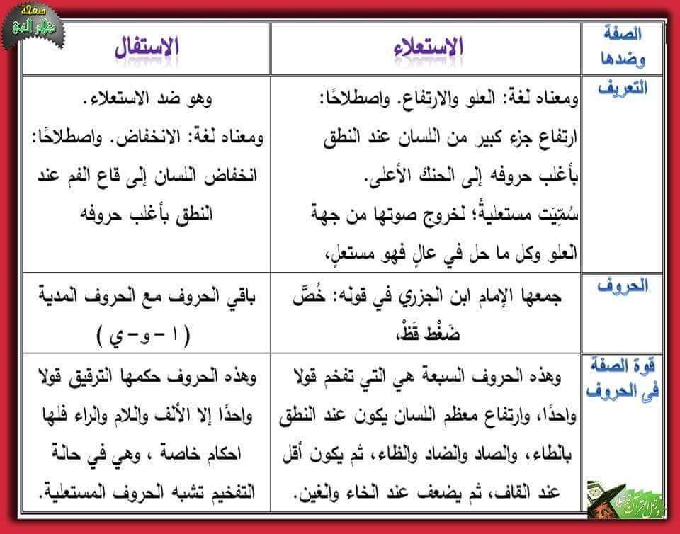 صفات الحروف الإستعلاء الإستفال ا Quran Verses Learning Arabic Language