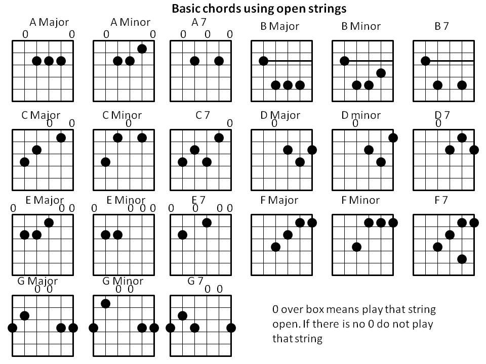 Image result for open chords major and minor guitar