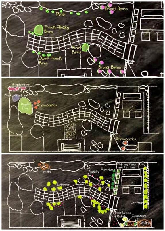Alys Fowler S Edible Garden Plans Gardening Dream 400 x 300