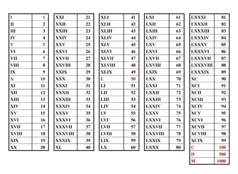 Roman Numeral Conversion Stuff Quotations Technical Symbols