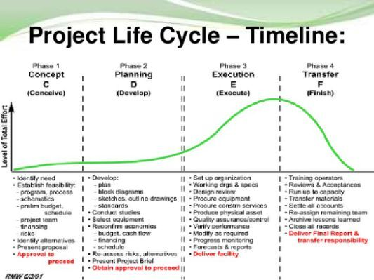 Pmi Lifecycle Phases Pictures to management tools Pinterest - management proposal