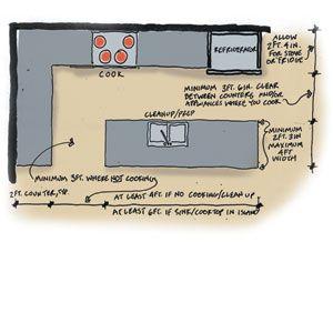 die besten 25 erweiterung bauen ideen auf pinterest wohnk che extension offener wohnplan und. Black Bedroom Furniture Sets. Home Design Ideas