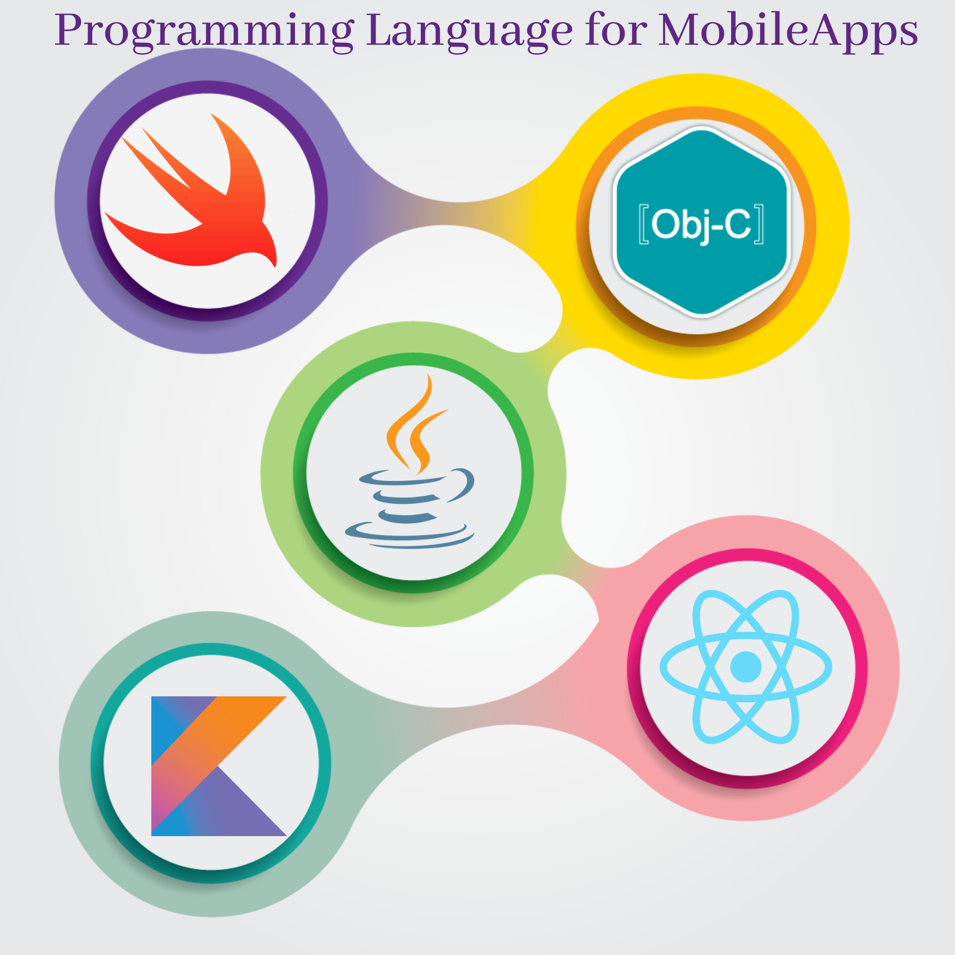 App Programming Language in 2020 Mobile app development